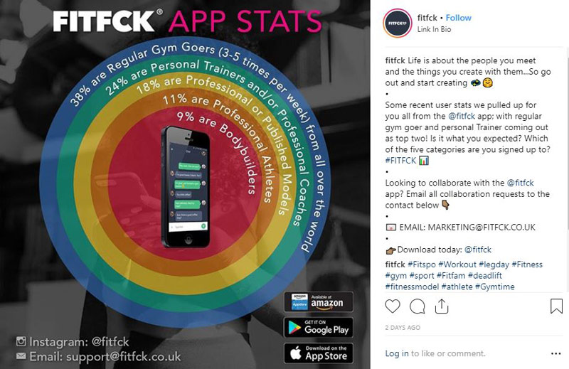 FITFCK instagram page showing fitness dating apps statistics